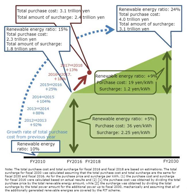 LaporanPenelitian Japan Renewable Energies as Main Power Sources