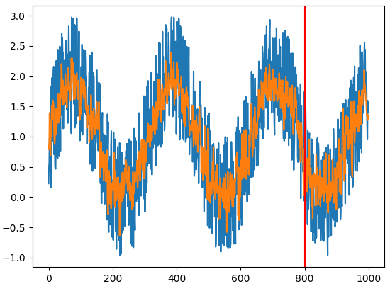 DataTechNotes: RNN Example with Keras SimpleRNN in Python
