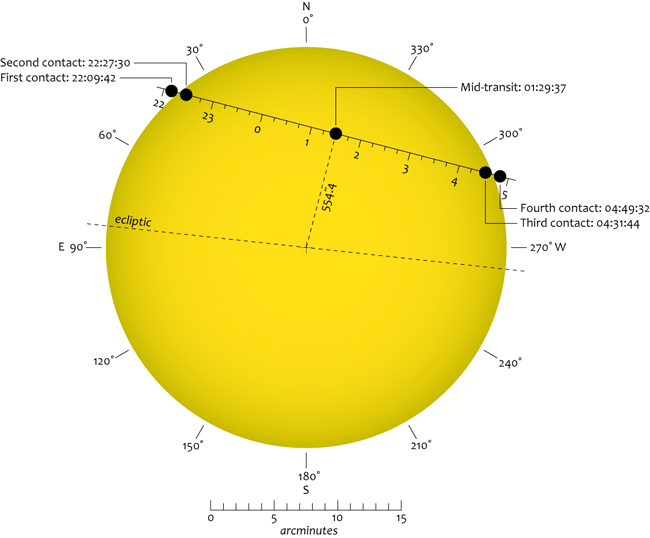 above, you can see the path that venus will take across the sun (in the  equatorial view)  there are four contact points of note: first contact,