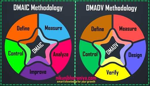 Lean Six Sigma Methodology DMAIC and DMADV