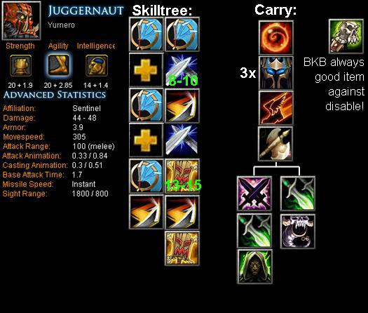 Juggernaut - Yurnero Item Build | Skill Build | Tips ...