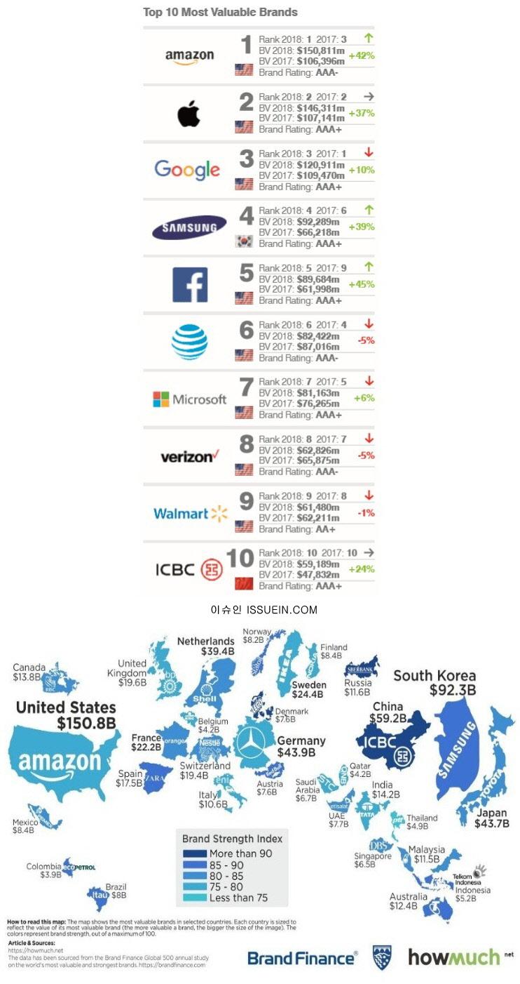 2018년 전 세계 기업 브랜드 가치 순위