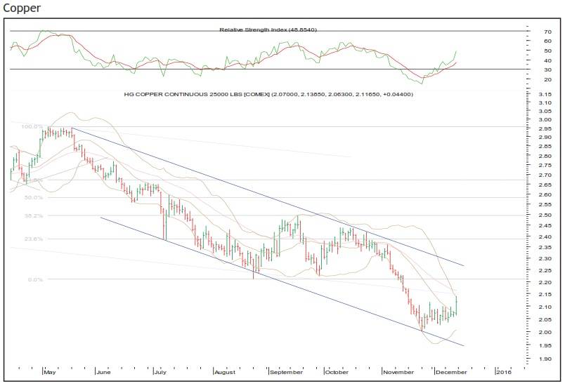 Comex Copper Had Taken Support Near The Lower End Of Medium Term Falling Channel And Formed A Short Bounce It Retraced 38 2 Fall