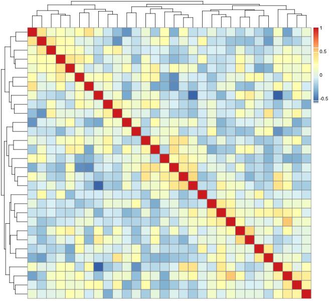 R, heatmap, correlation matrix | pharmakon