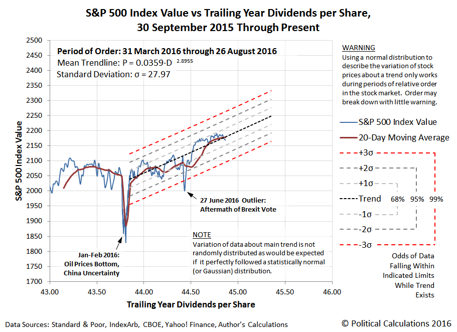 S&P 500 Index Value vs Trailing Year Dividends per Share, 30 September 2015 through 26 August 2016
