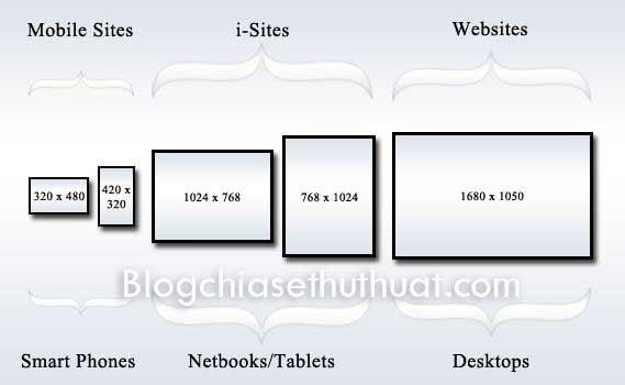 Tìm hiểu về Responsive, ưu điểm và thế mạnh của Responsive trong thiết kế website