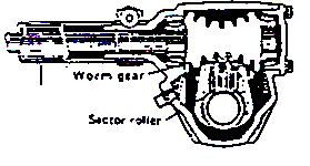 Image result for a. Model worm dan sector roller