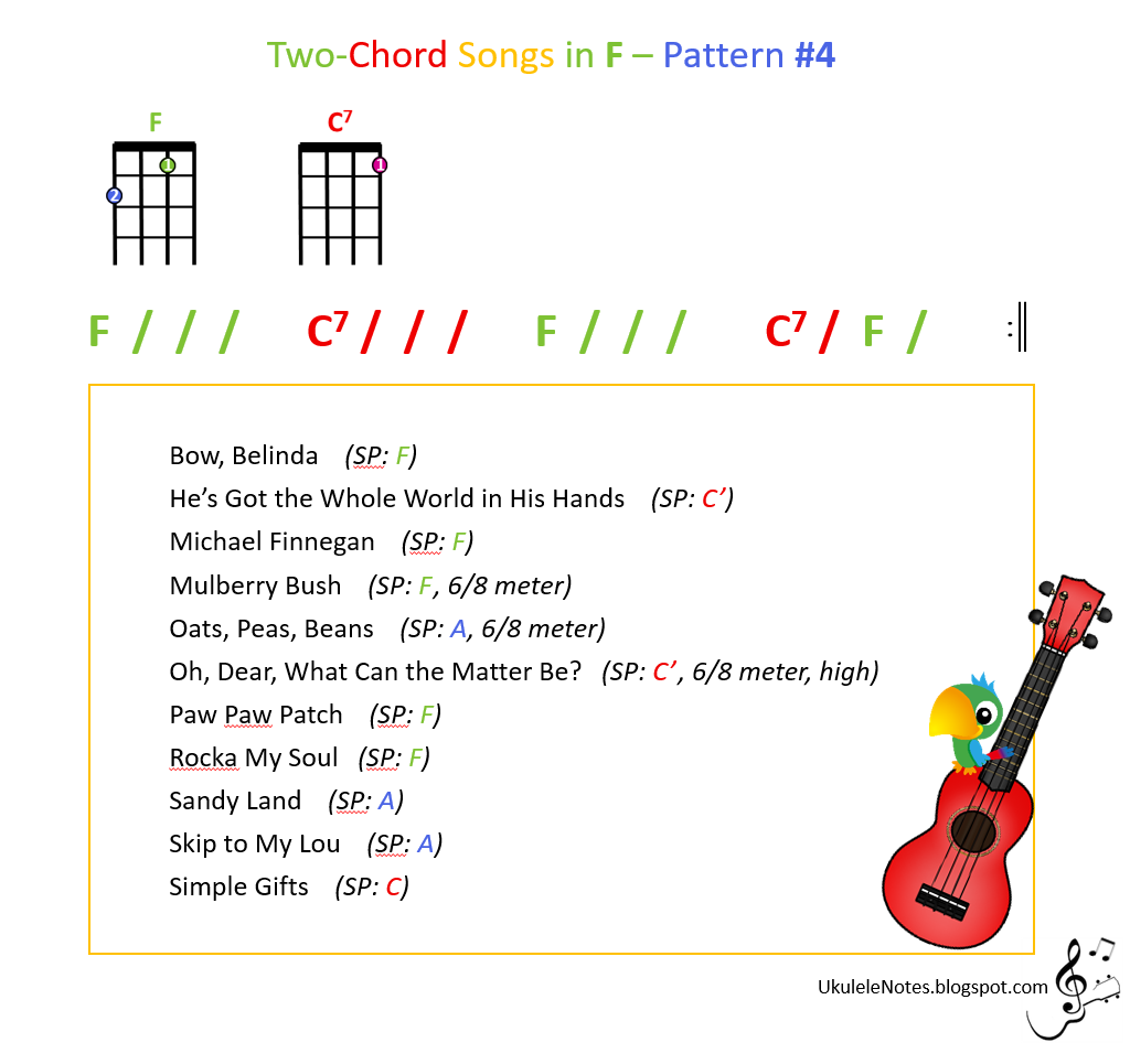 Jeris Youkulele Notes Two Chord Songs In F Pattern 4