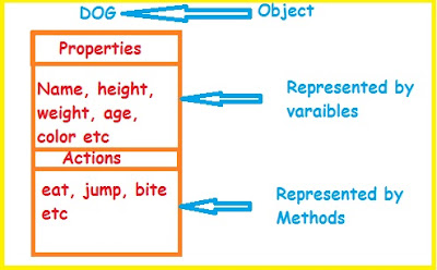 java objects containing variables and methods