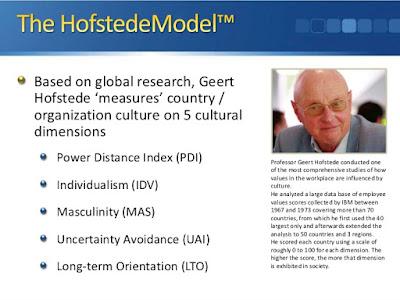 Modelo de Hofstede