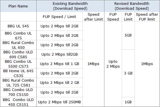 BSNL Upgraded Broadband Plans FUP Limit