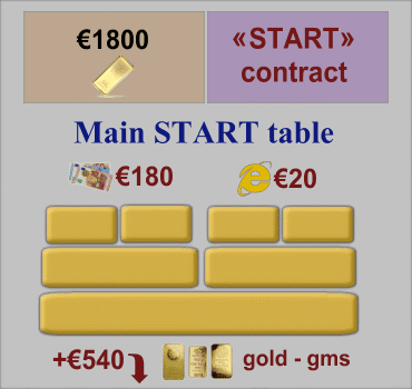 Start Contract, Main Table of Orders