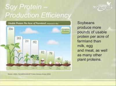 productivitate soia