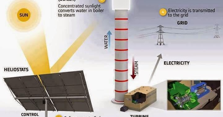 Tesla Coil Schematic Diagram Likewise Off Grid Solar Power System