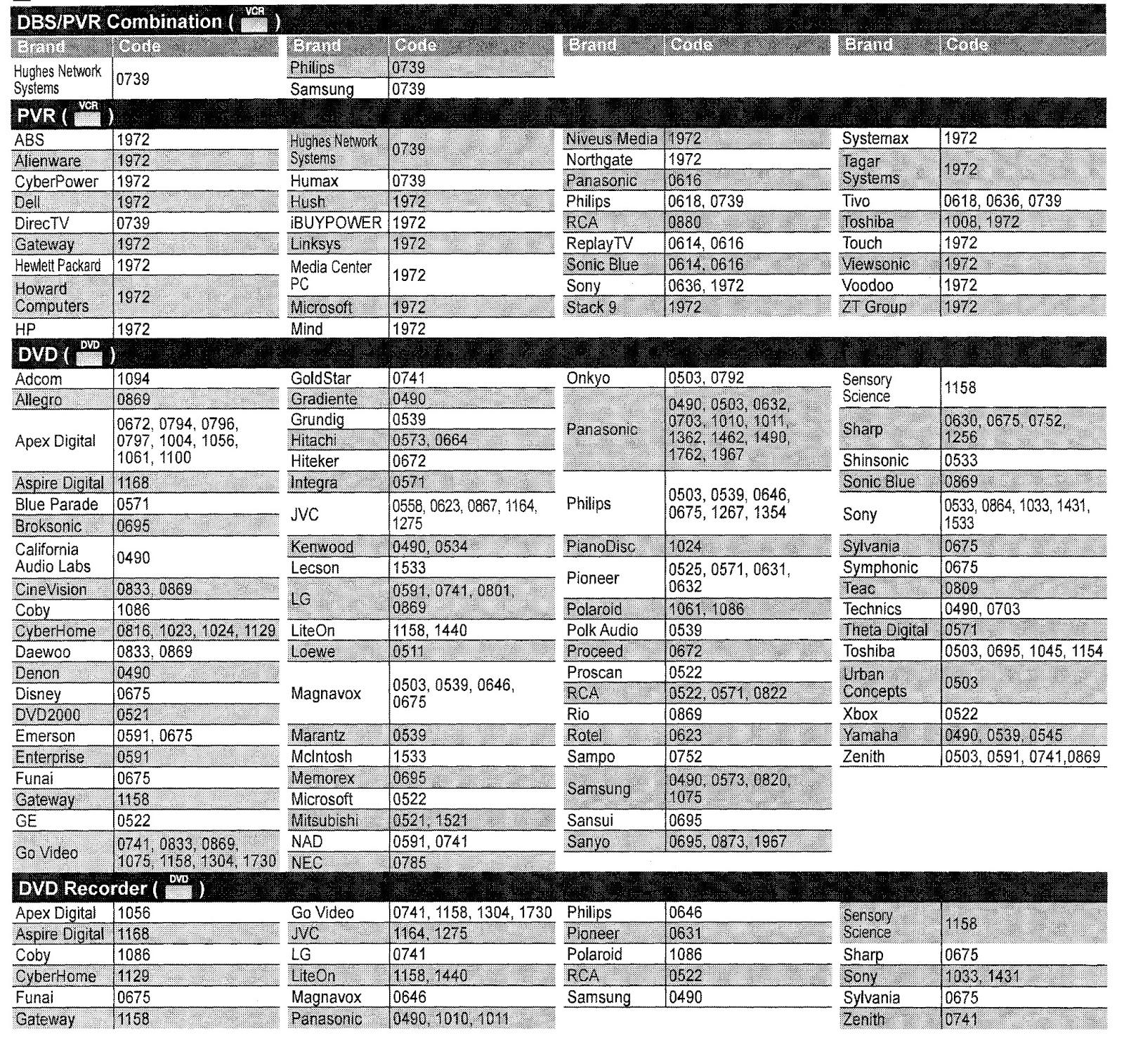Control Apex Tv Code List Remote