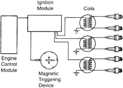 4 Gambar Rangkaian Sistem Pengapian (Konvensional – CDI – Elektronik)  AutoExpose