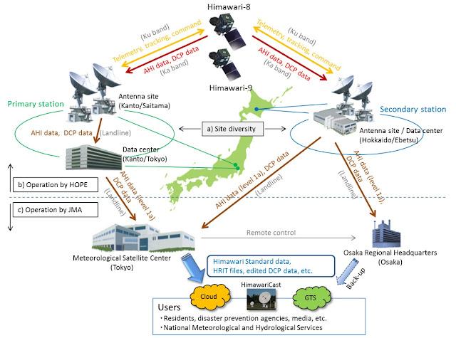 sistem transmisi dan pengolahan produk satelit cuaca Himawari-8