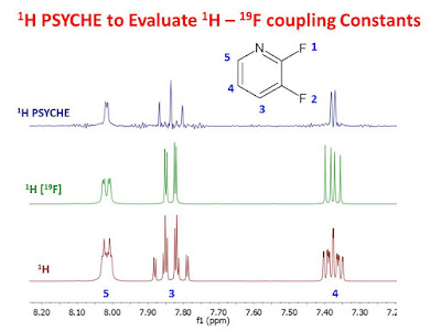 PSYCHE to Evaluate 1H-19F Coupling Constants