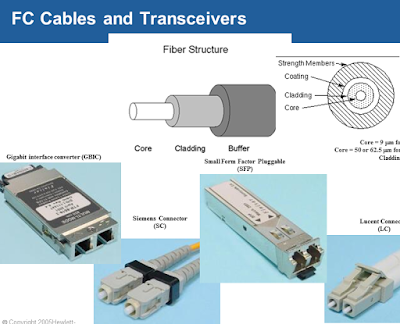 FC_Cables_and_Transceivers
