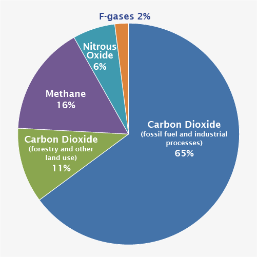 the sources composition and uses of carbon dioxide Carbon dioxide (co 2) is a slightly toxic, odorless, colorless gas with a slightly pungent, acid taste carbon dioxide is a small but important constituent of air.