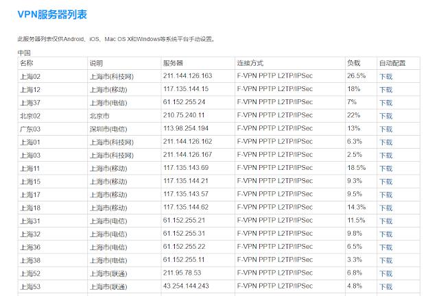 中國VPN  伺服器IP