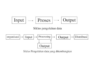 konsep dasar data