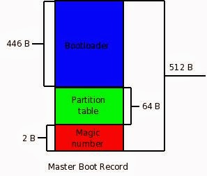 What exaclty is MBR (Master Boot Record) in Linux type