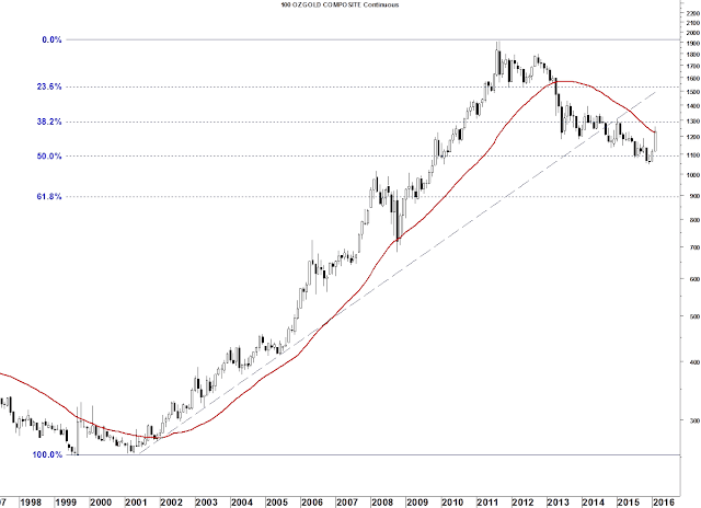 Gold and the 34-Month Moving Average