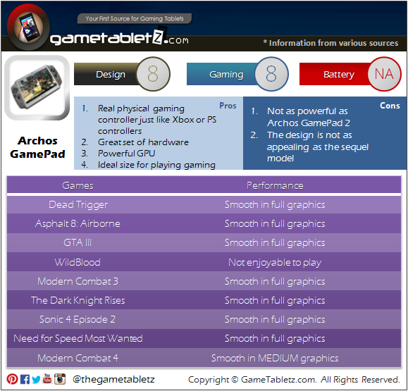 Archos GamePad benchmarks and gaming performance