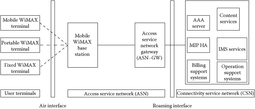 WiMAX Made Simple: WIMAX NETWORK ARCHITECTURE