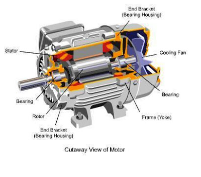 The World Through Electricity Electromagnetism Parts Of Ac Motors And Generators