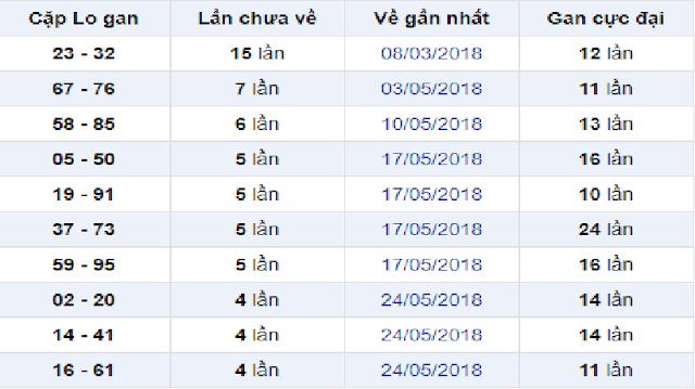 Thống kê các cặp lô gan XS Bình Thuận - Win2888vn