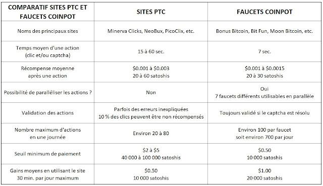 Comparatif entre les sites PTC et les faucets CoinPot