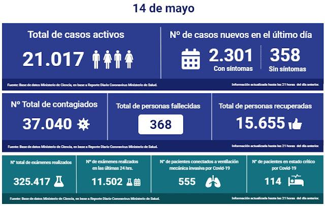 😷🇨🇱 Coronavirus: Reporte Nacional → 14 de Mayo