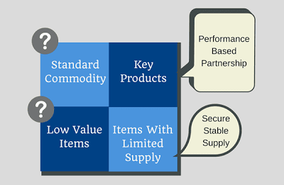 What is Logistics and Supply Chain Management?