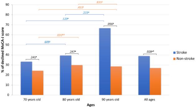 図:超高齢者の認知低下率