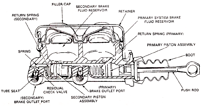 Mechanical Technology: Operation of Dual Master Cylinder