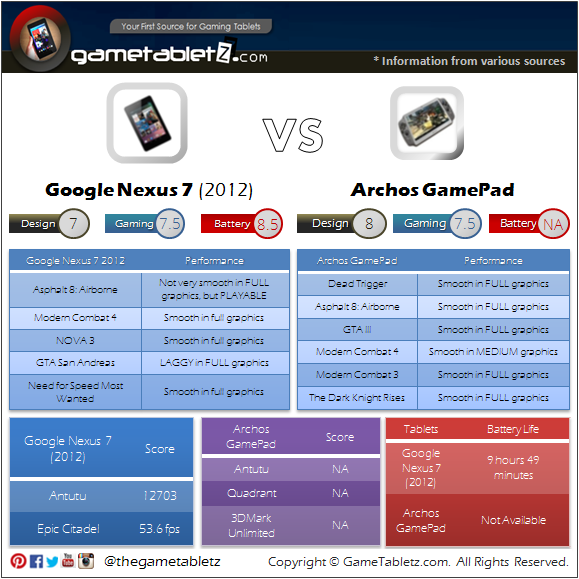 Google Nexus 7 (2012 edition) vs Archos GamePad benchmarks and gaming performance