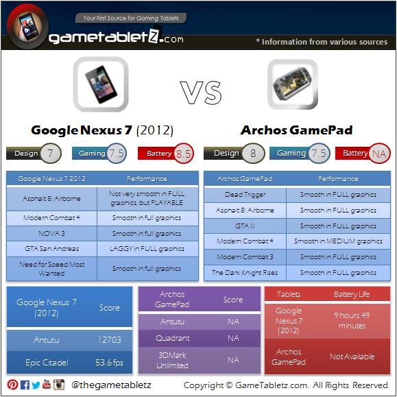 Google Nexus 7 (2012 edition) vs Archos GamePad benchmarks and gaming performance