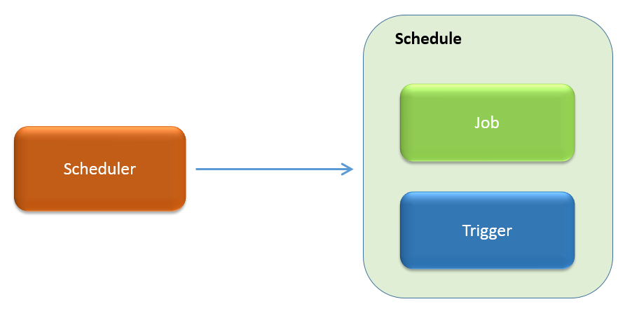 Geek On Java: Why Quartz doesn't remove deleted job from the scheduling
