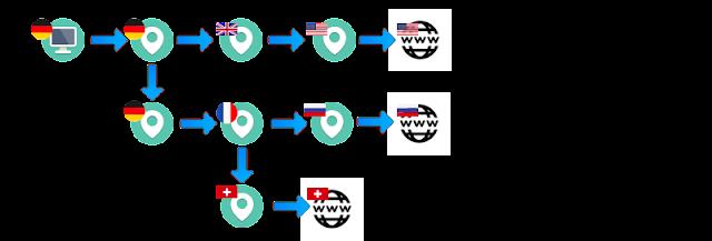 VPN Neurorouting - dynamische Kaskaden