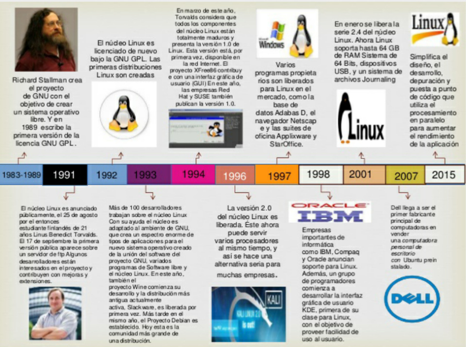 Sistema operativo con base a kernel linux urtaz Gallery