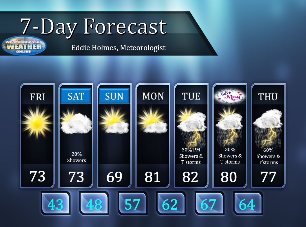 West Tennessee Weather Online: WTWO 7-Day Forecast