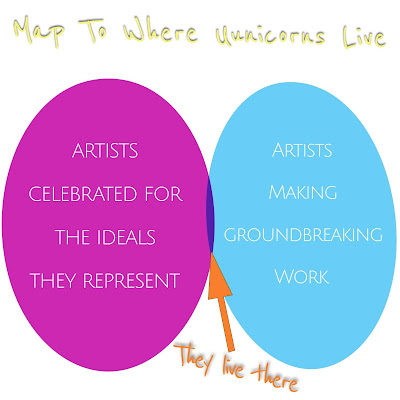venn diagram showing how very few artists do groundbreaking work while adhering to given ideals
