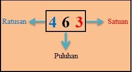 Penjumlahan dan Pengurangan Bilangan Tiga Angka (Ratusan)