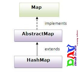 HashMap class in collection framework