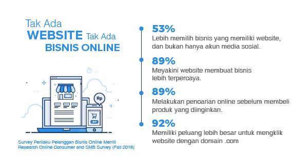 Bisnis Online Dengan Niagahoster