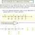 4. Sınıf Matematik Basit Kesirlerin Sayı Doğrusunda Gösterimi Konu Anlatımı ve Etkinliği