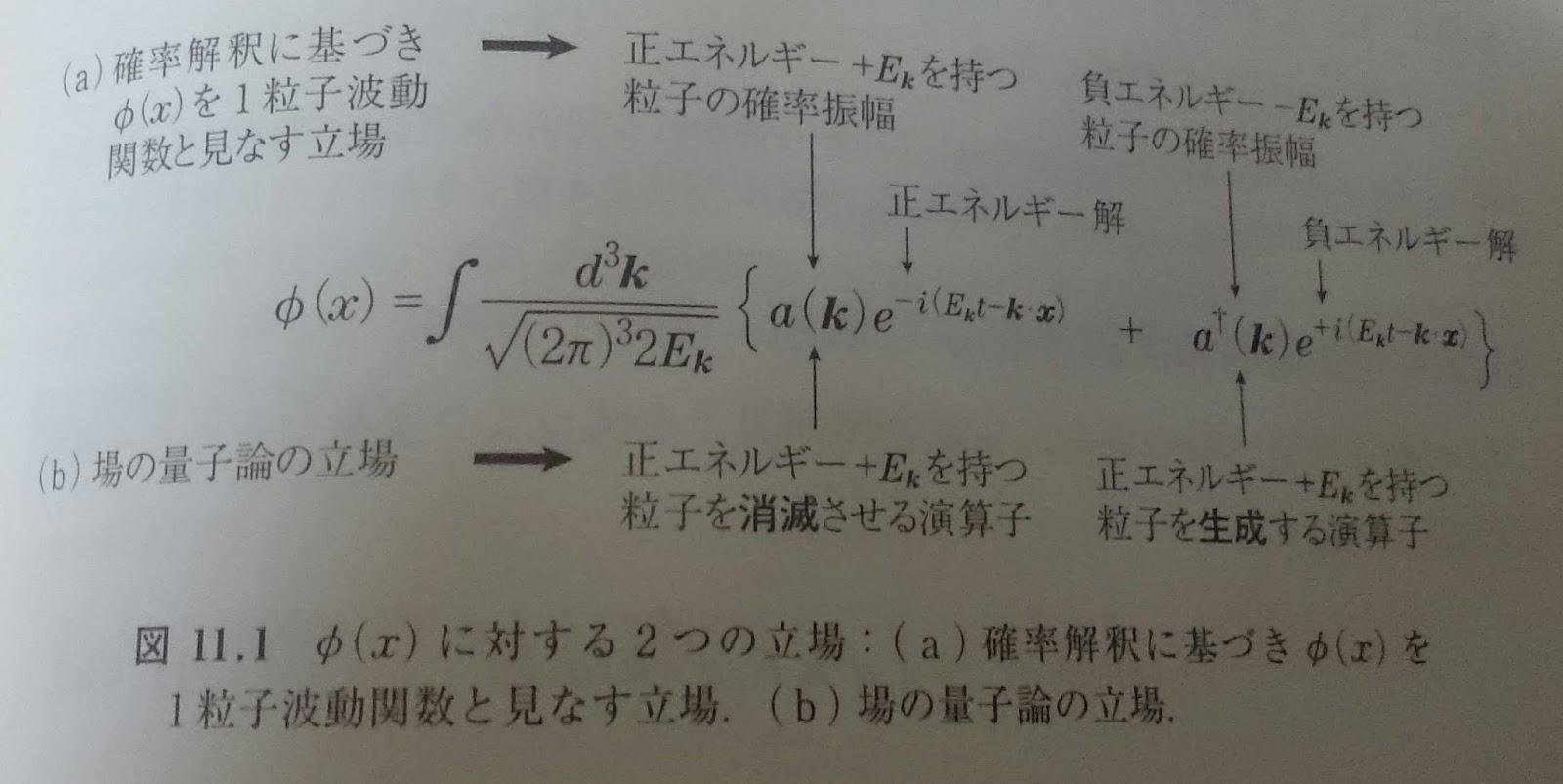 場の量子論 1 不変性と自由場を中心にして