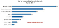 Canada large luxury SUV sales chart March 2017